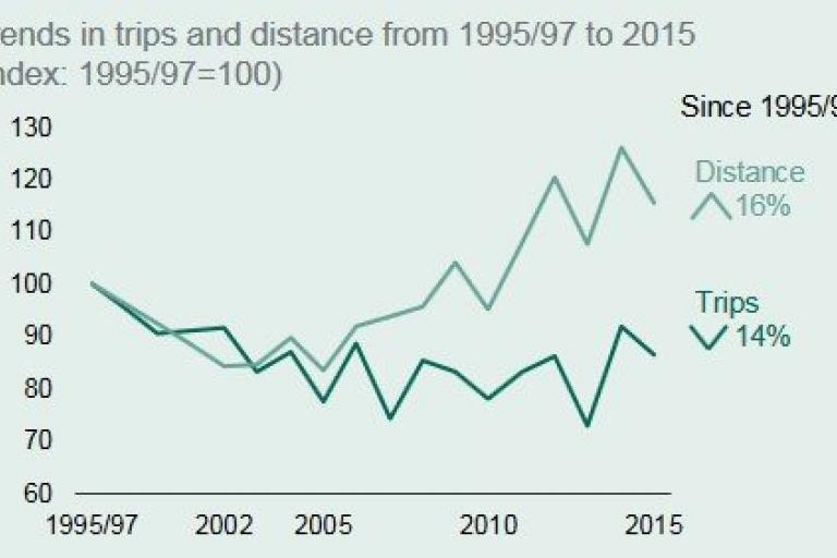 Trends in trips and distance.jpg