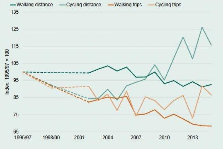 Trips and distance (Department for Transport).jpg
